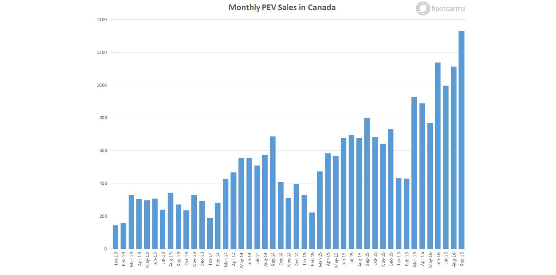 Канада досягла рекордної кількості електромобілів